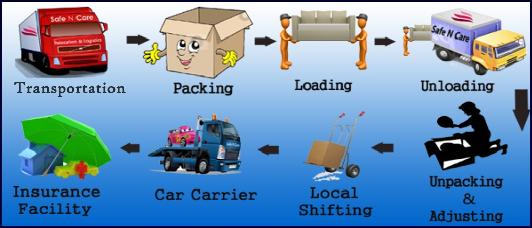 Tiwari Packers & Movers