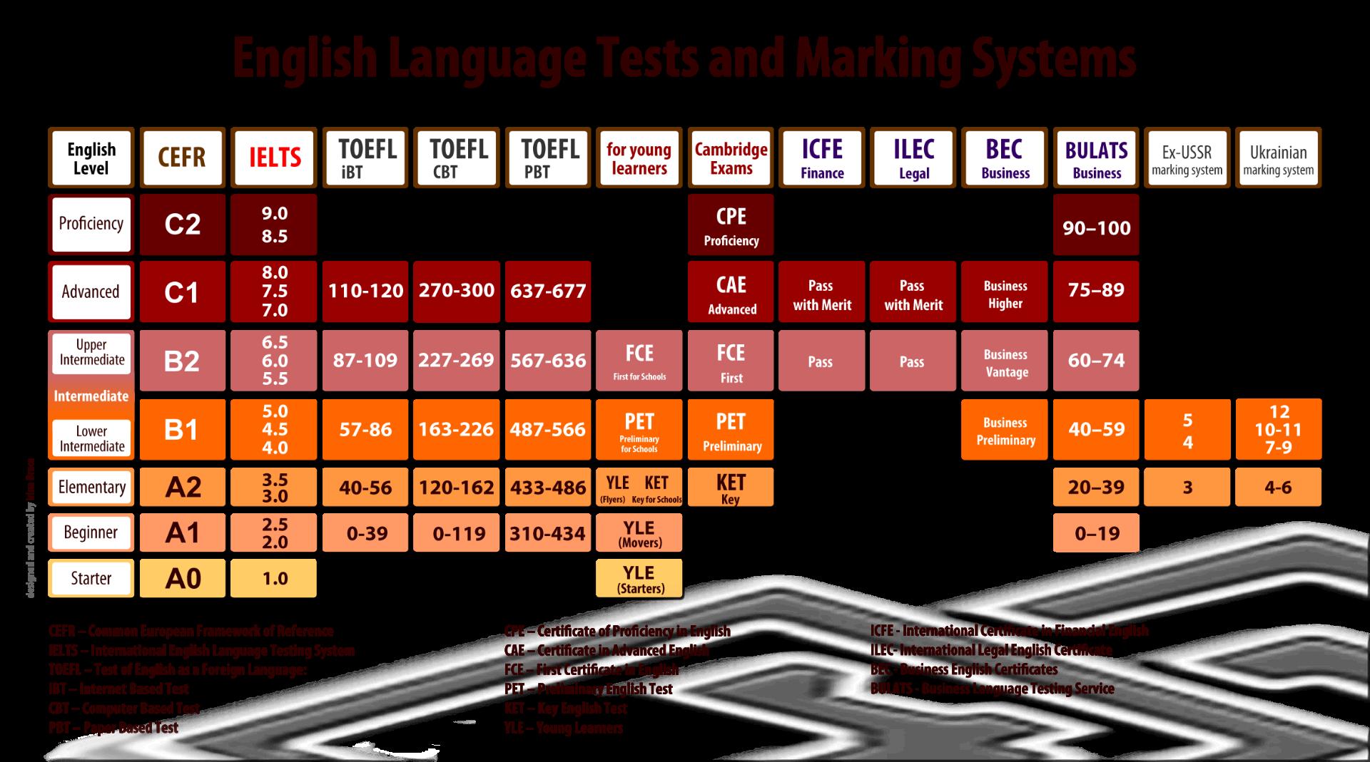 New Campus Language Institute | IELTS Institute
