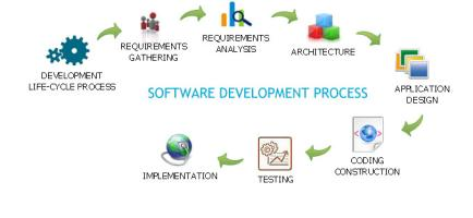 SoftTechWeb-Software Sollution Servicess & Training Institute